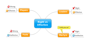 Right vs Effective