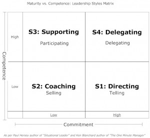 Competence vs Commitment - Leadership Styles