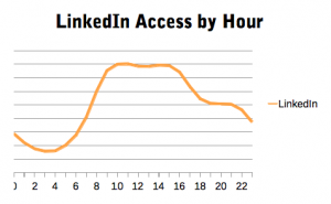 How we use LinkedIn