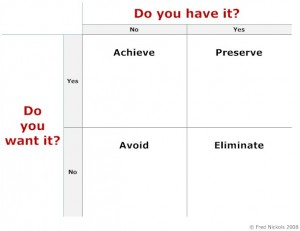 Want vs have Goals Matrix
