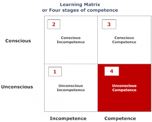 Learning Matrix: Conscious vs Competence