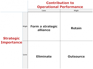 Outsourcing Matrix: Stretgic Importance vs Operational Perfomance