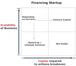 Financing Startups Matrix: Capital vs Scalability