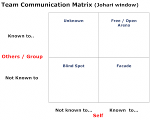 Team and Negotiations Communication Matrix: Known vs Unkown