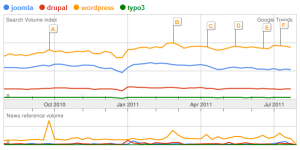 Choosing CMS: Joomla vs WordPress vs Drupal vs Typo3