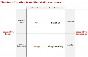 4 Creative Hats Rich Gold Has Worn
