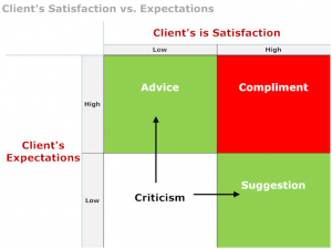 Structured Feedback Matrix